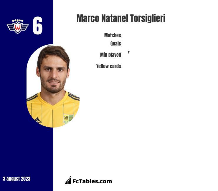 Marco Natanel Torsiglieri infographic
