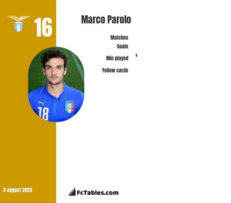 Marco Parolo infographic