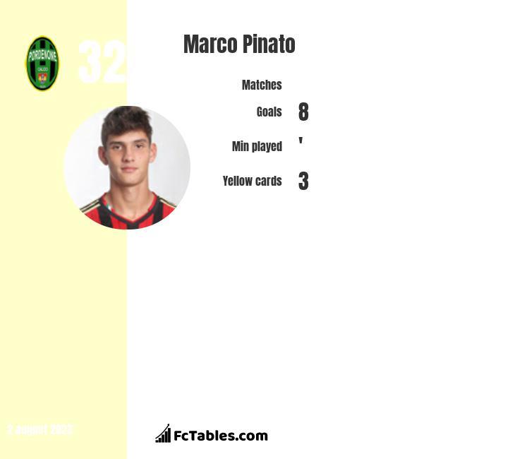 Marco Pinato infographic