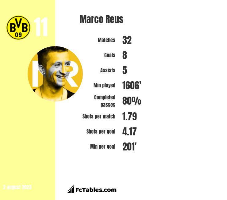 Marco Reus infographic