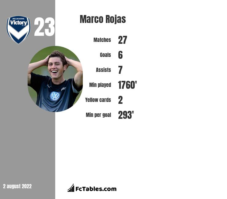 Marco Rojas infographic