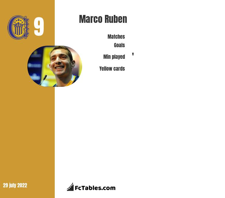 Marco Ruben infographic statistics for Rosario Central