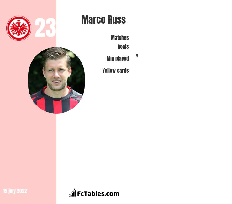 Marco Russ infographic