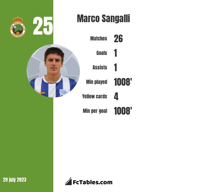 Marco Sangalli infographic