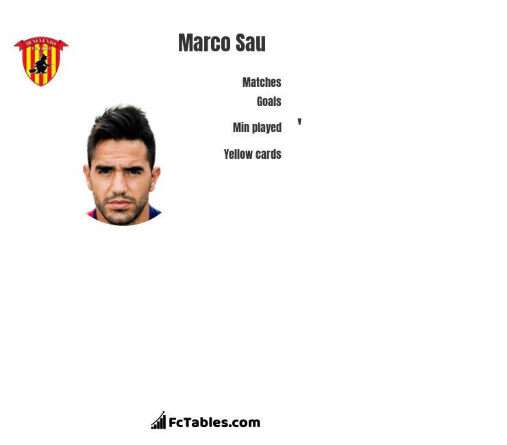 Marco Sau infographic