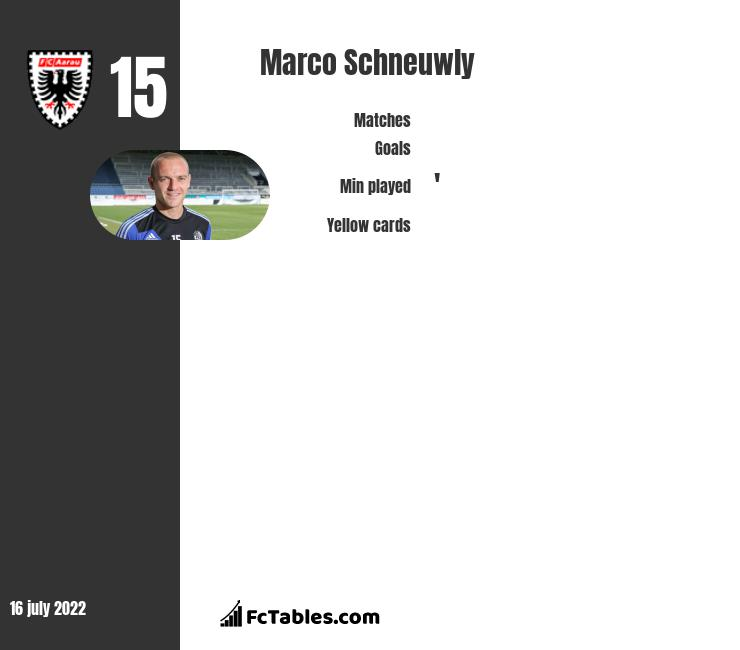Marco Schneuwly infographic