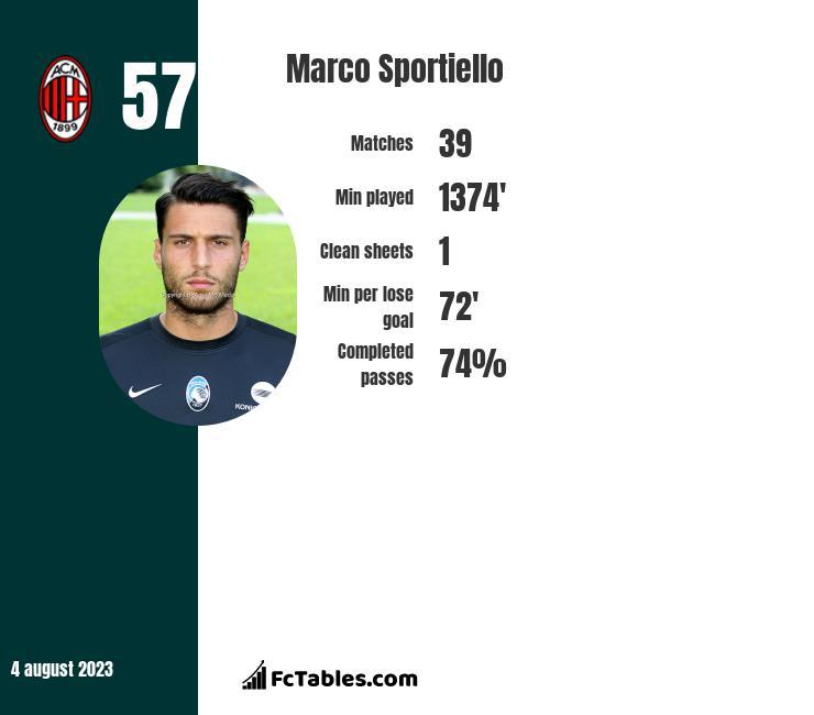 Marco Sportiello infographic