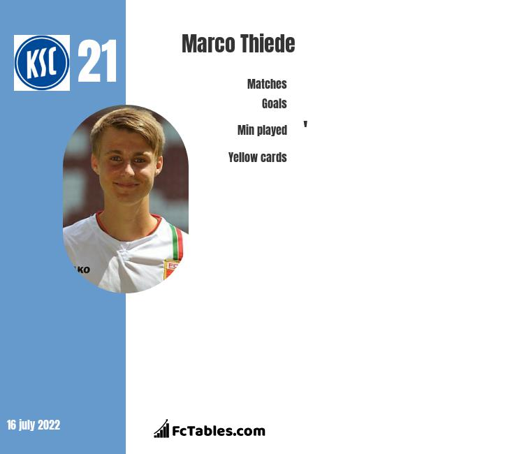 Marco Thiede infographic