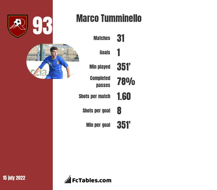 Marco Tumminello infographic statistics for Pescara