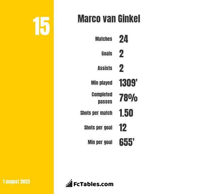 Marco van Ginkel infographic