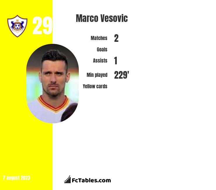 Marco Vesovic infographic