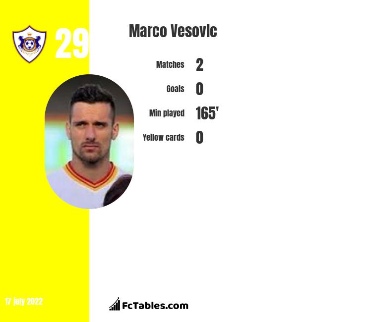 Marko Vesović infographic
