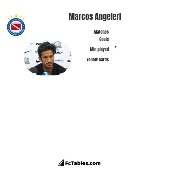 Marcos Angeleri infographic statistics for Argentinos Juniors