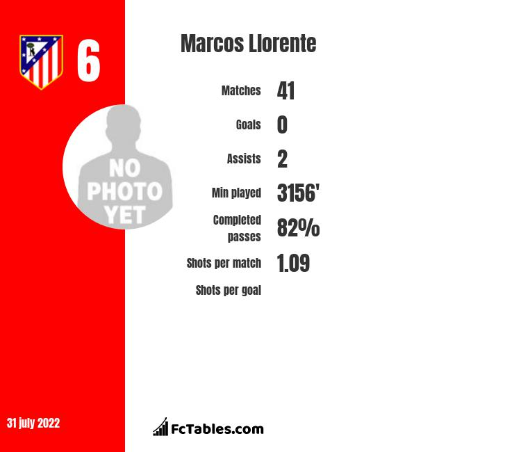 Marcos Llorente infographic statistics for Atletico Madrid