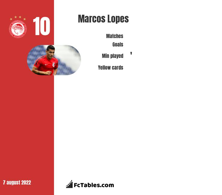 Marcos Lopes infographic