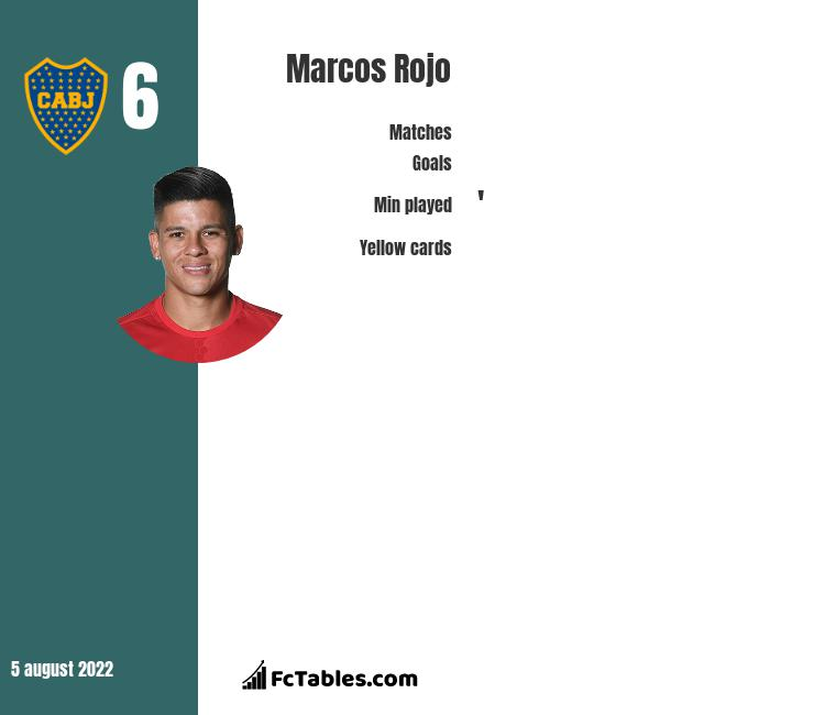 Marcos Rojo infographic