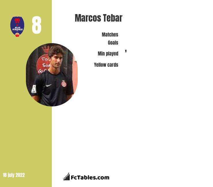 Marcos Tebar infographic