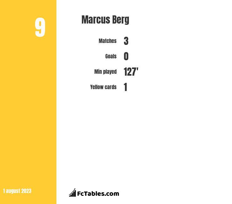 Marcus Berg infographic