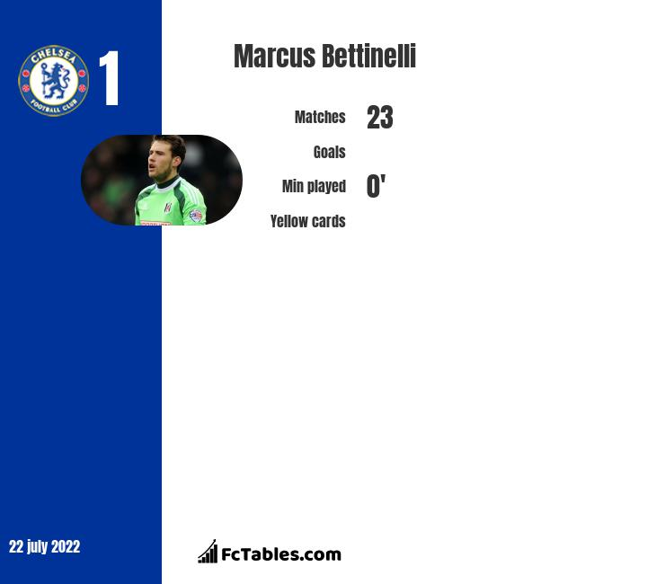 Marcus Bettinelli infographic