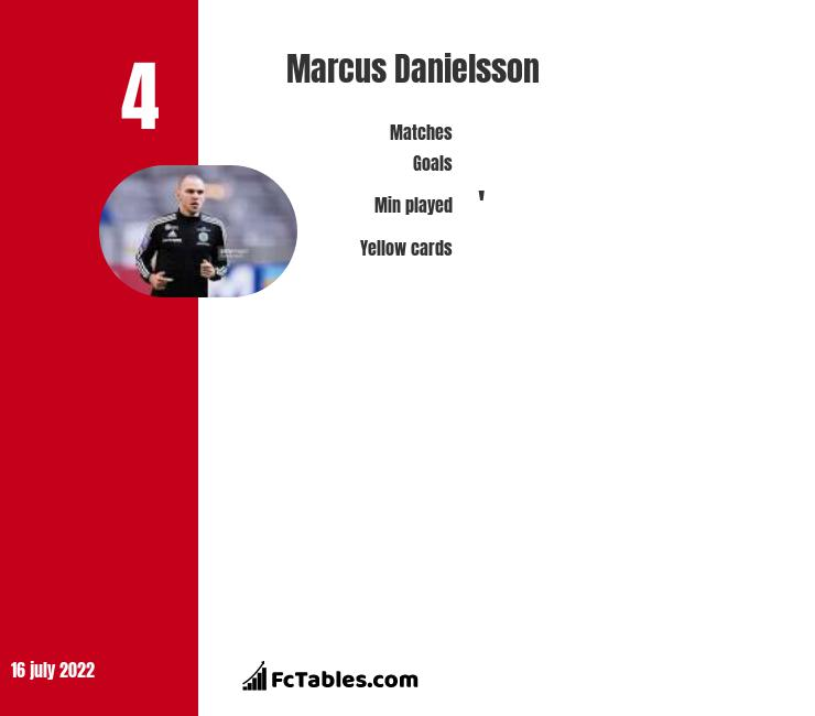 Marcus Danielsson infographic