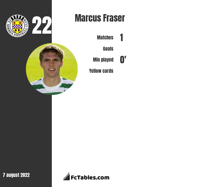 Marcus Fraser infographic