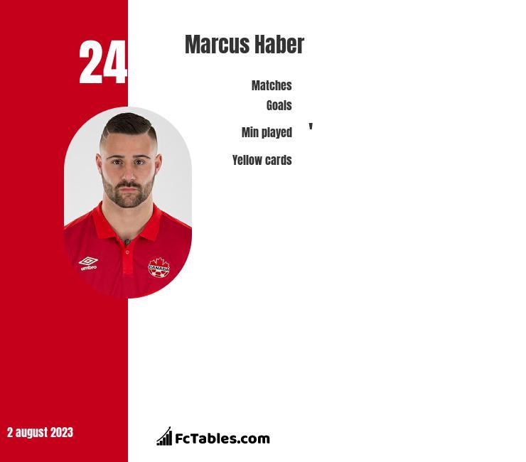 Marcus Haber infographic