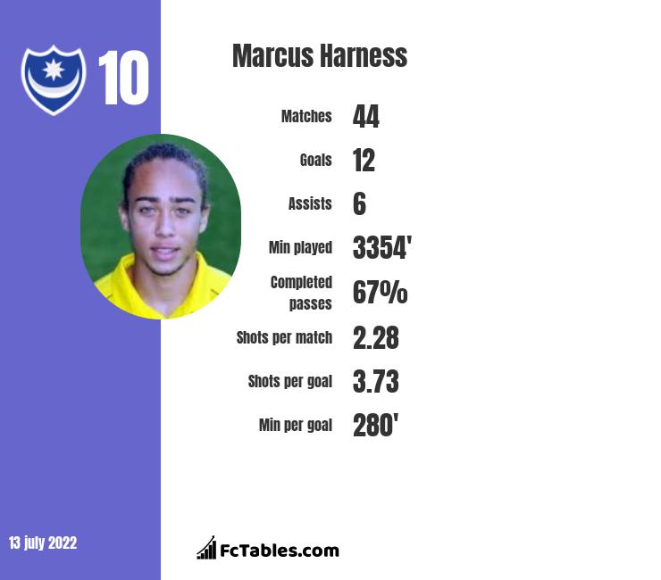 Marcus Harness infographic