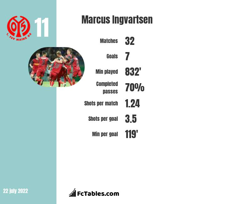Marcus Ingvartsen infographic statistics for Union Berlin