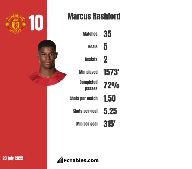 Marcus Rashford stastics | profile | goals scored