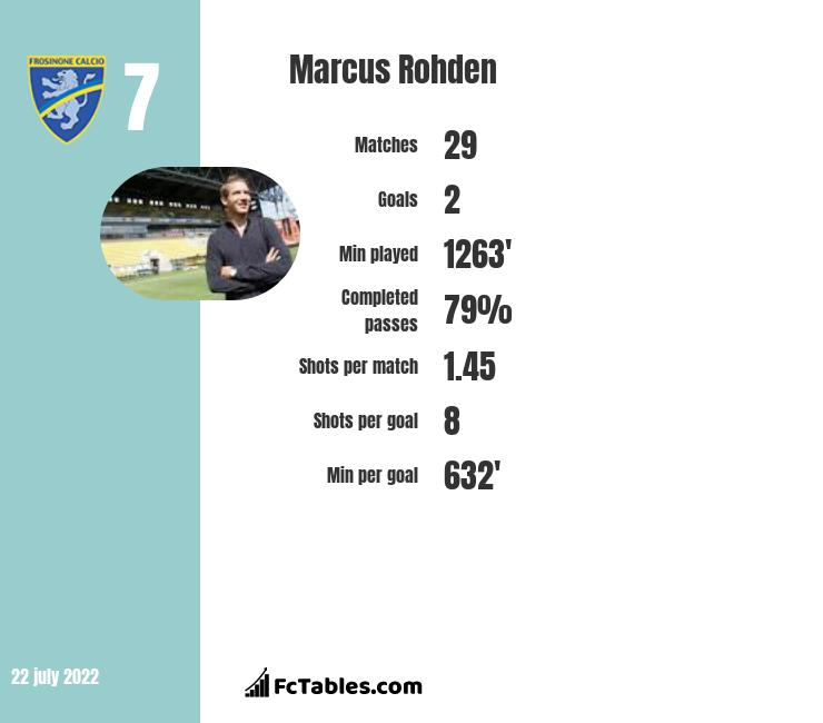 Marcus Rohden infographic statistics for Crotone
