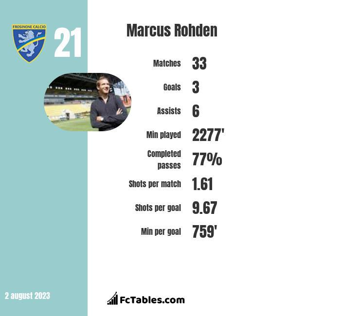 Marcus Rohden infographic