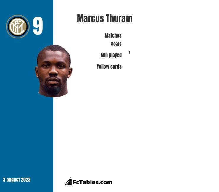 Marcus Thuram infographic