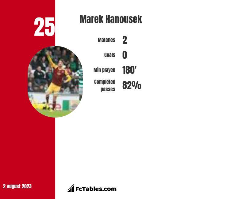 Marek Hanousek infographic