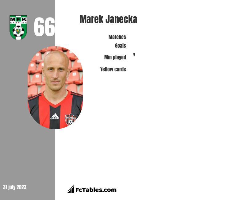 Marek Janecka infographic