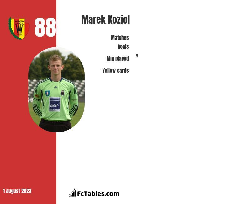 Marek Koziol infographic