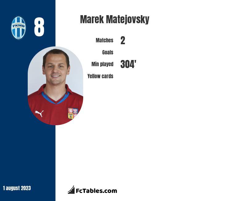 Marek Matejovsky infographic