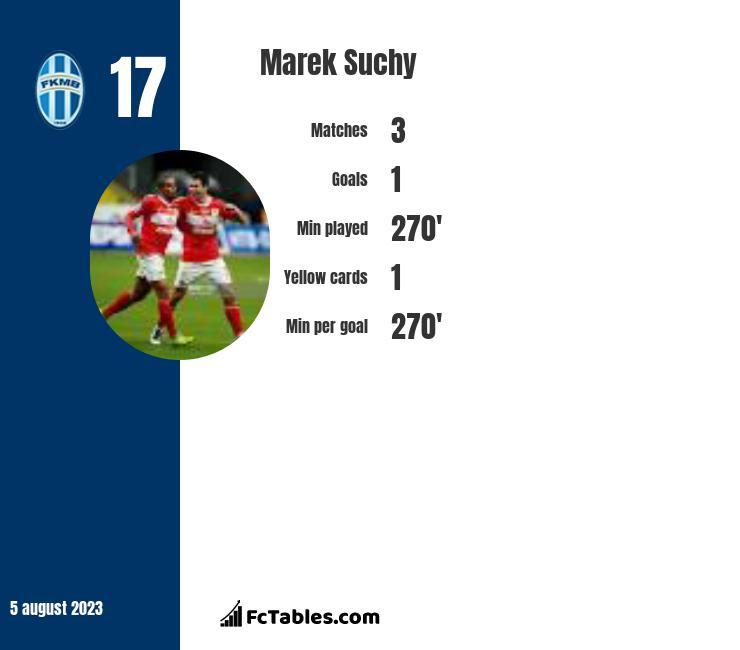 Marek Suchy infographic