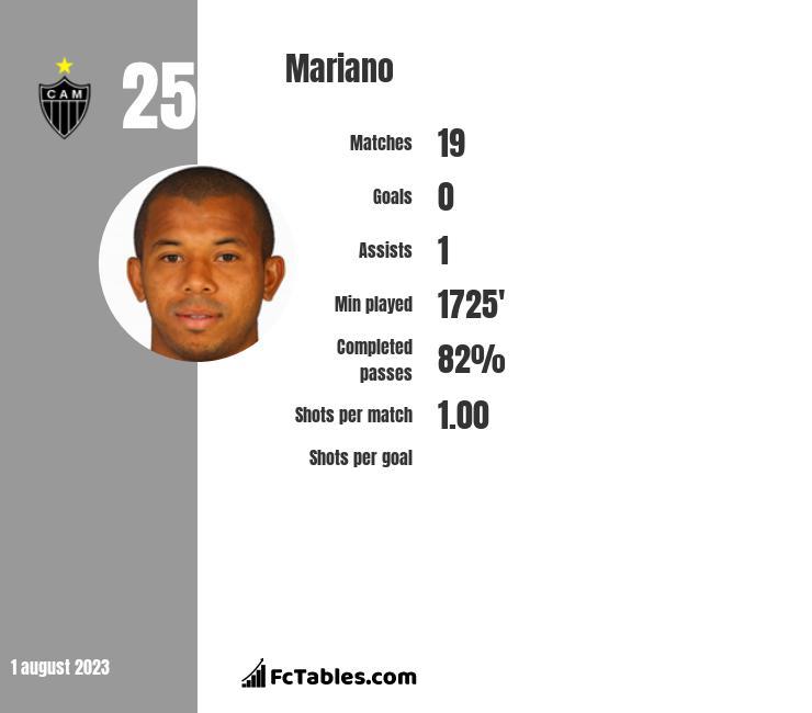 Mariano infographic