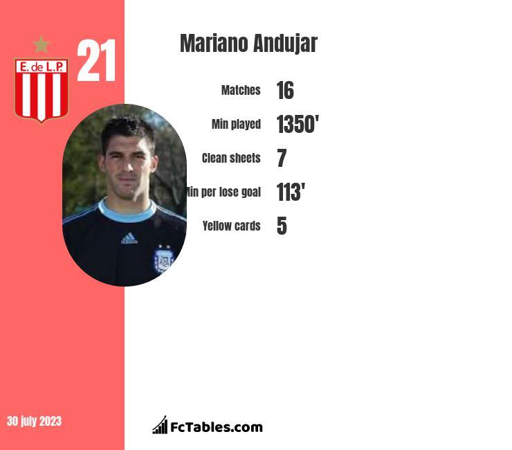 Mariano Andujar infographic