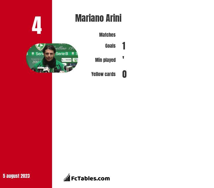 Mariano Arini infographic