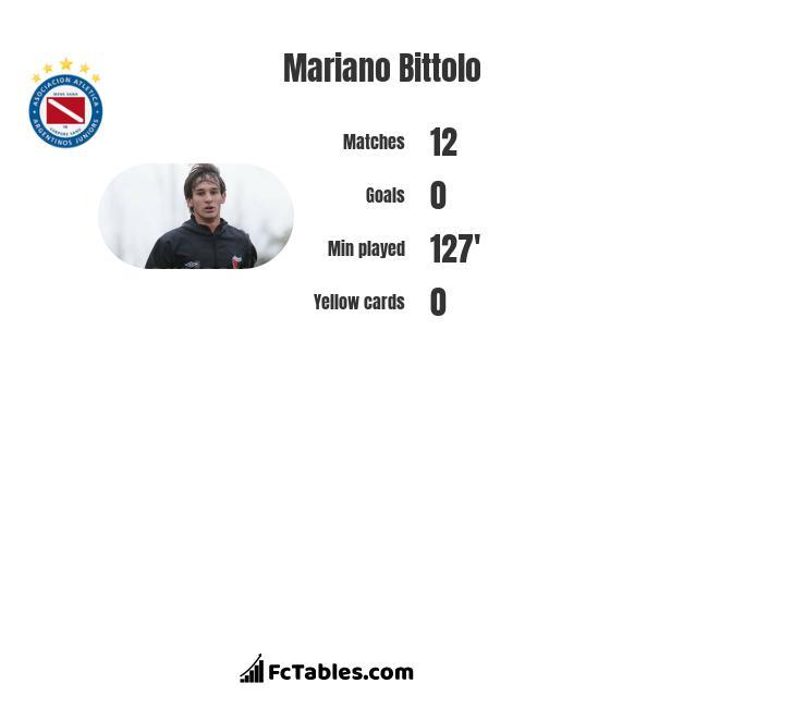 Mariano Bittolo infographic