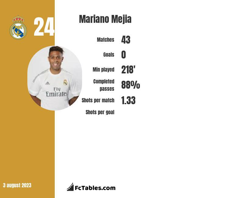 Mariano Mejia infographic