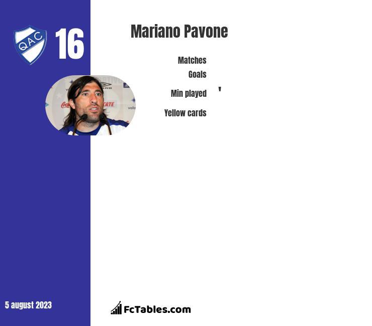 Mariano Pavone infographic