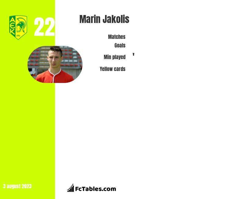 Marin Jakolis infographic