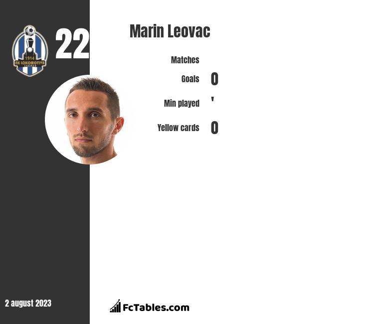 Marin Leovac infographic