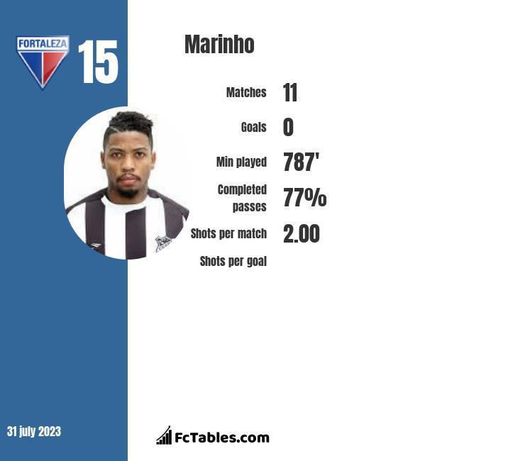 Marinho infographic