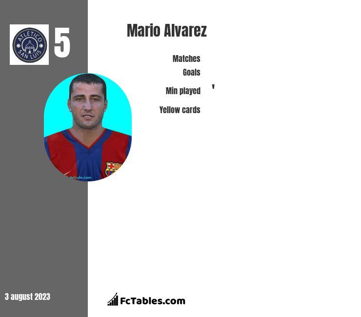 Mario Alvarez infographic