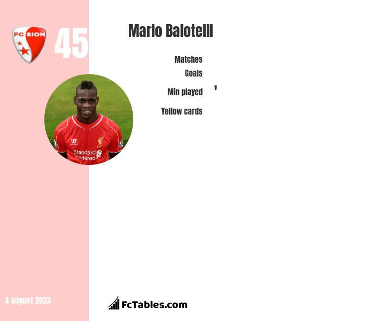 Mario Balotelli infographic