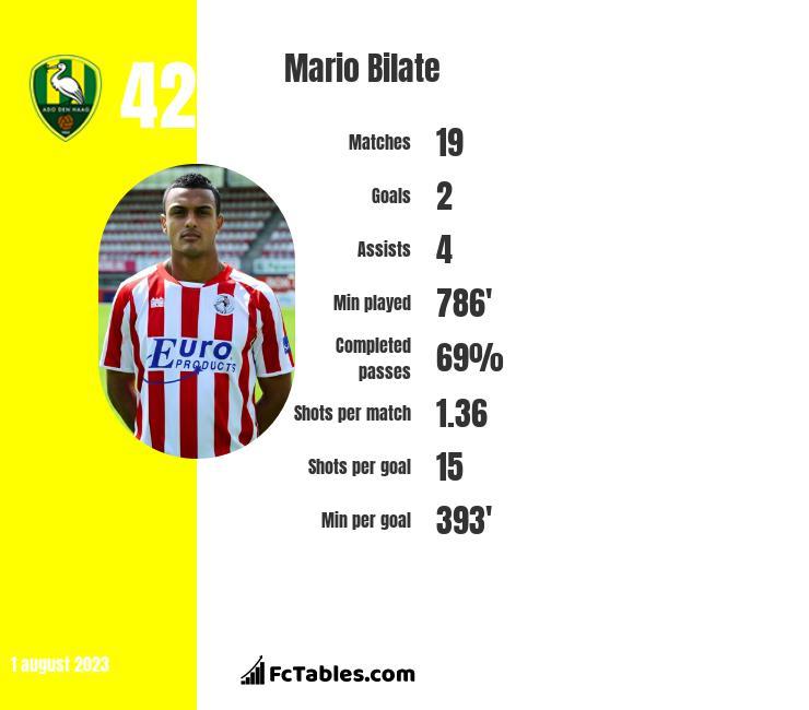 Mario Bilate infographic