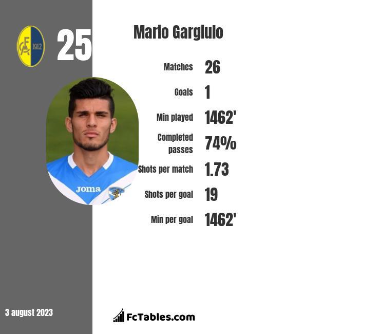 Mario Gargiulo infographic